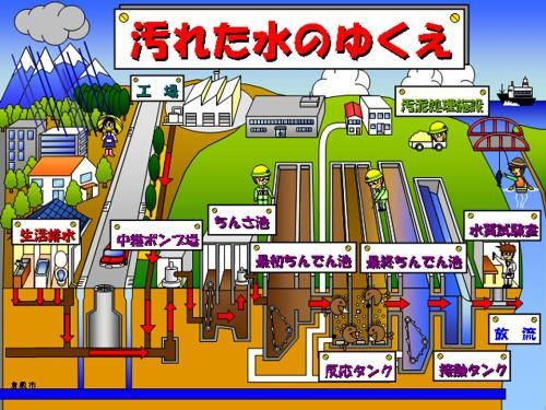 下水処理場のしくみ/下水道/倉敷市